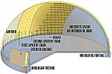 Monolithic dome cross-section - Click to enlarge.